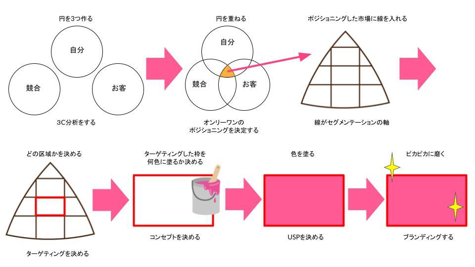 売れる決め手の図解 (3)